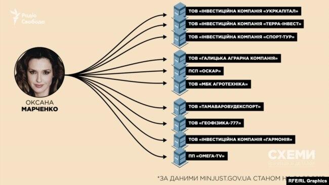 Бізнес-інтереси Оксани Марченко в Україні широкі