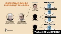 Структура ювелирного бизнеса семьи Пшонки до 2014 года