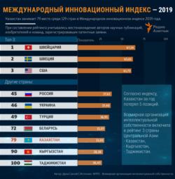 Innovation - index - kazakhstan