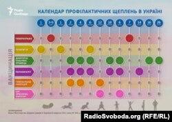 Згідно із календарем щеплень, вакцинують проти кору двічі: у 12 місяців та 6 років