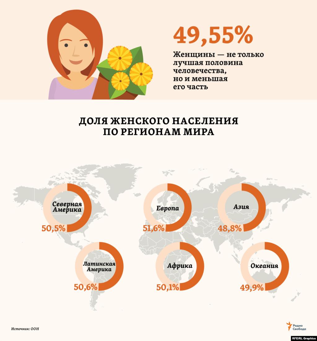 """Женщин сегодня больше, чем мужчин, в 4-х из 6-ти основных регионов мира, по оценкам ООН на 2019 год. Но в самом населенном из них – Азии (4,58 млрд человек из 7,71 млрд на Земле в целом) – перевес мужского населения (106 млн) столь значителен, что обеспечивает """"сильной половине"""" и общее по миру численное преимущество."""