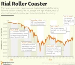 INFOGRAPHIC: Rial Roller Coaster