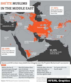 Shi'ite Muslims In The Middle East