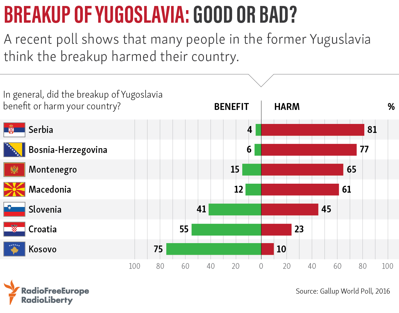 the break up of yugoslavia Introduction there are many potential explanations for the recent break-up of yugoslavia, some canonical, others apocryphal the ongoing trial of slobodan milosevic has revealed a sharp distinction between the.