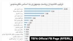۱۳ درصد شرکت کنندهگان این نظرسنجی گفتهاند که به محمد اشرف غنی، ۹ درصد دیگر به عبدالله عبدالله، همچنین ۷ درصد به رحمتالله نبیل