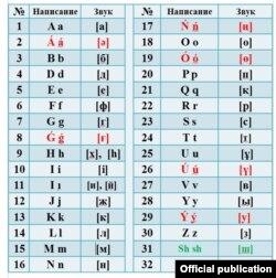 Новий варіант казахського алфавіту латинкою