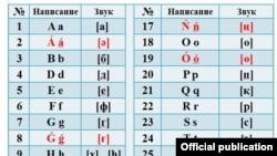 Версия алфавита на латинице, утвержденная властями Казахстана.
