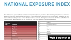 National Exposure Index