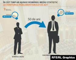 Diferența între venitul românilor și cel al parlamentarilor