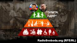 Соціальна піраміда окупованої частини Донбасу