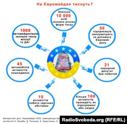 На Євромайдан тиснуть?
