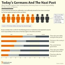 Today's Germans And The Nazi Past