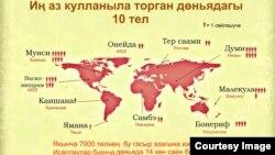"""""""Гыйлем"""" инфографикасы"""