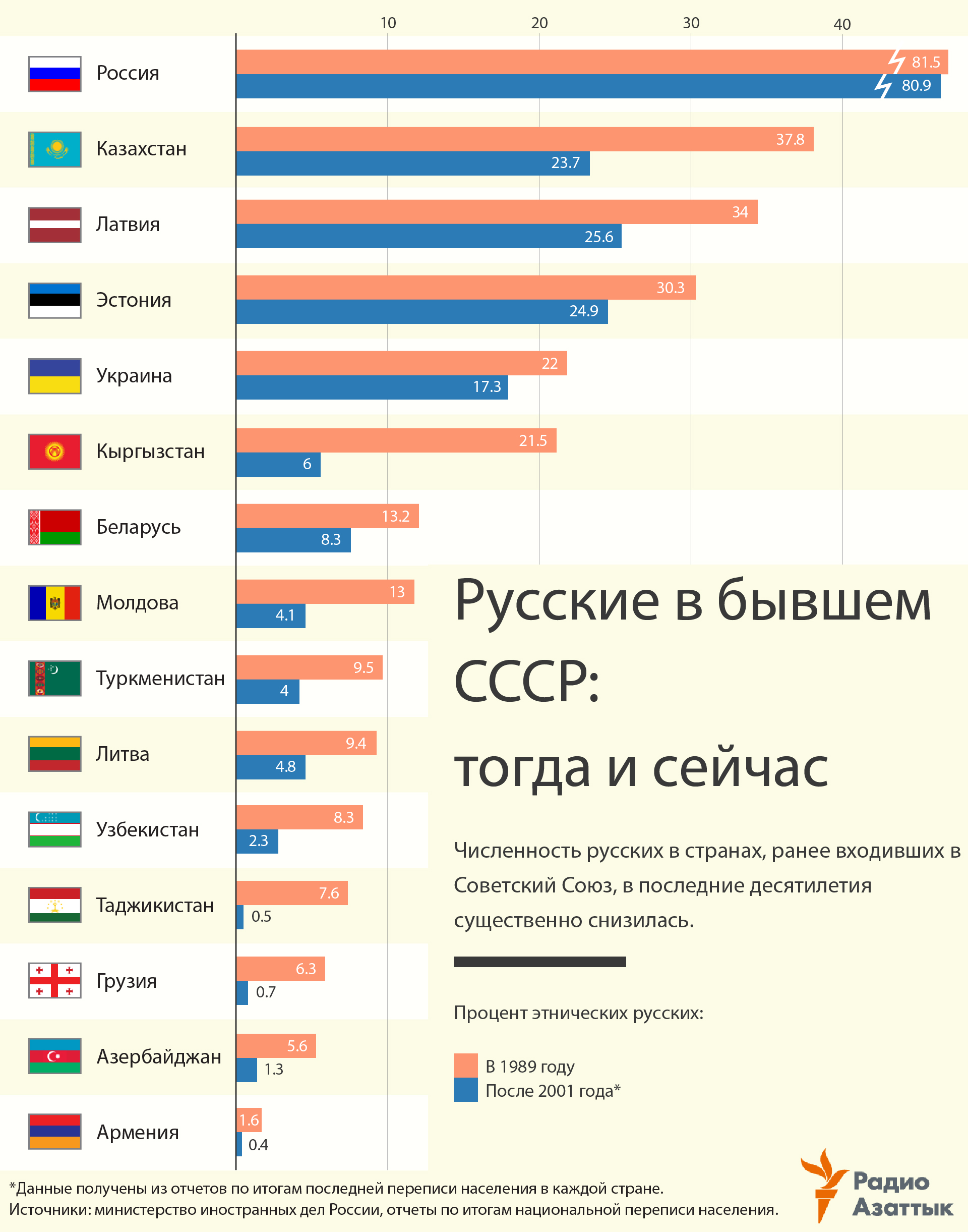 infographic about russians