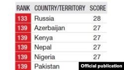"""""""Индекс восприятия коррупции"""" за 2012 год"""