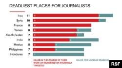 کشورهای مرگبار جهان در سال ۲۰۱۵ برای روزنامهنگاران