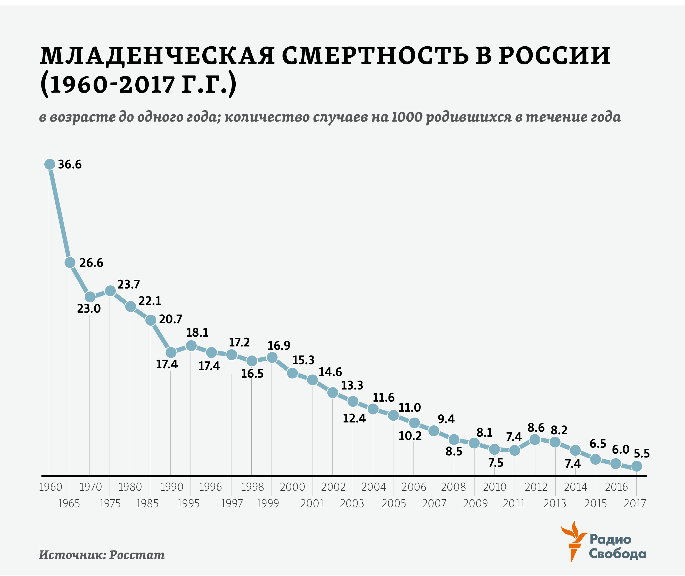 Russia-Factograph-Infant Mortality-Russia-1960-2017