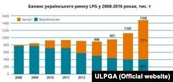 Джерело: Українська асоціація скрапленого газу (ULPGA)