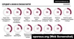 Інфоргафіка Громадянської мережі «Опора»