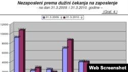 Grafikon Zavoda za zapošljavanje Crne Gore