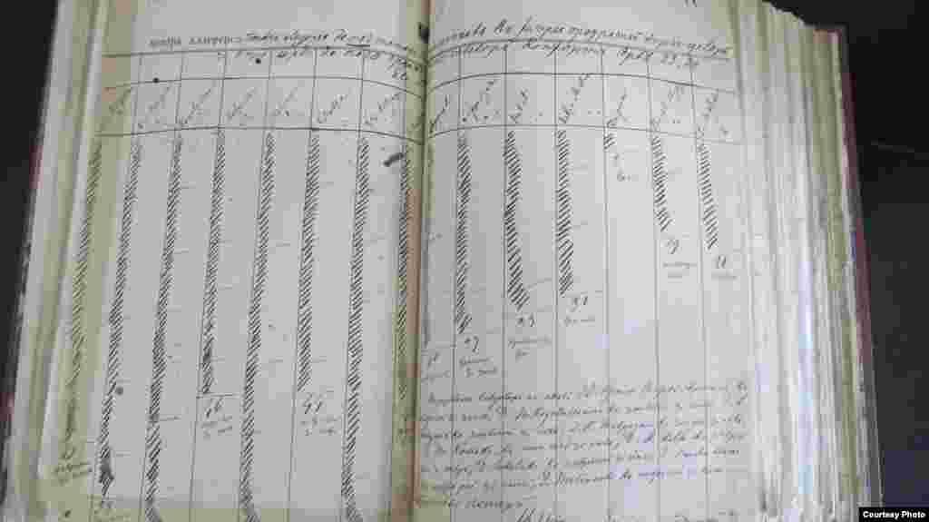 Un tabel cu numărarea voturilor unei ședințe a Divanului Ad-Hoc al Moldovei, document aflat la Arhivele Naționale
