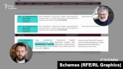 20 травня 2020 року до КСУ прийшли три подання: дві конституційні скарги від Запорізького заводу феросплавів, пов'язаного з олігархом Коломойським, і подання щодо президентського указу про призначення Артема Ситника