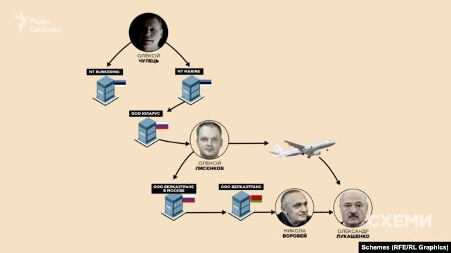 За даними білоруських ЗМІ, на Олексія Лисєнкова записана австрійська компанія, що володіє літаком, яким користувалася родина Олександра Лукашенка