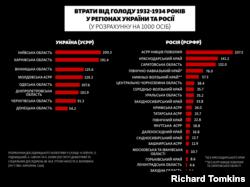 Порівняння втрат від голоду 1932-1934 років у регіонах України та Росії в абсолютних та відносних показниках