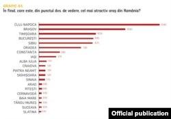 Topul celor mai atractive orașe din România.