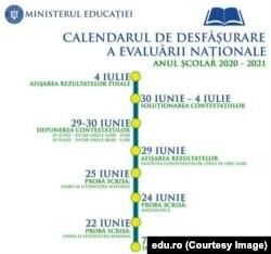 Calendarul Evaluării Naționale 2021 prevede că rezultatele finale se dau pe 4 iulie