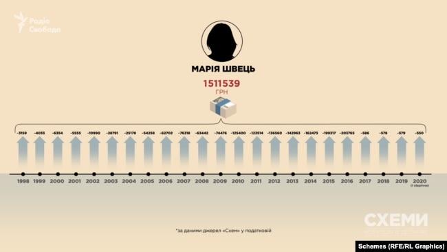 А мати високопосадовця СБУ, за даними з податкової, за 22 роки офіційно заробила понад 1,5 млн грн, включно з відсотками в банку і соцвиплатами