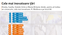 Moldova, The Most Innovative Countries, 22 septembrie 2021