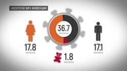 Где живут больные ВИЧ/СПИДом и кто они? (видео)