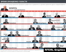 Как менялись лидеры других стран за время правления Александра Лукашенко