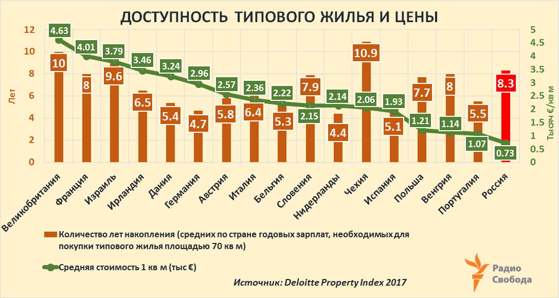 Russia-Factograph-Housing-Mortgage-Affordability-Prices-EU-Russia-2017