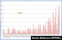 Брой регистрирани случай с COVID-19 във възрастовата група 0-19 години по дни от началото на януари. Източник: Единен информационен портал