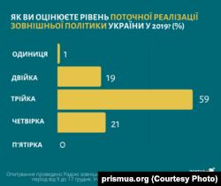 «Українська призма»: оцінка ефективності міжнародної політики