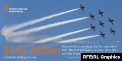 Всемирные военные расходы достигли в 2015 году 1,67 триллиона долларов