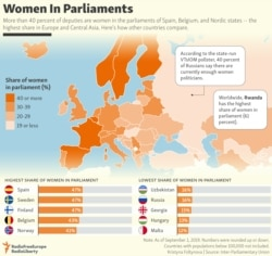 INFOGRAPHIC: Women In Parliaments