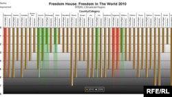 Libertarea în lume - 2010
