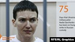 Nadia Savchenko