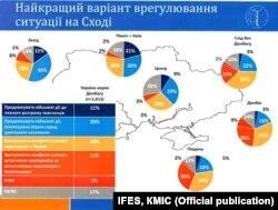 Найкращий варіант врегулювання ситуації на Сході, дані IFES ш КМІС, вересень 2014 року