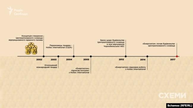 Шлях до атомної незалежності України від Росії триває вже 18 років