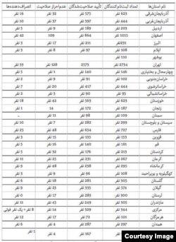 جدول نامزدهای تأیید صلاحیت شده٬ کنارهگیری کرده و رد صلاحیت شده به تفکیک استانها: