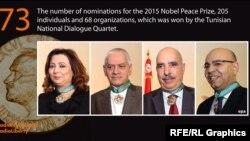 Нобель Тинчлик мукофоти лауреати - Тунис Миллий Мулоқот Квартети