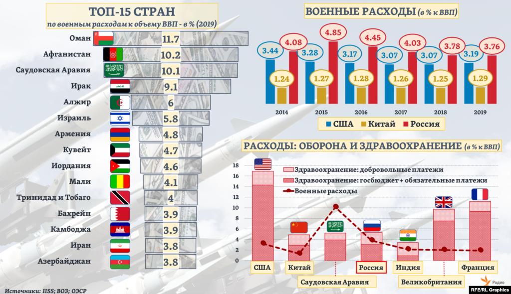 У России – 5-ая по численности армия в мире, и страна – 4-ая на планете по военным расходам. Однако уровень этих расходов в России по отношению к собственному ВВП (то есть сколько государство позволяет себе тратить на эти цели) – один из самых высоких среди Топ-7 стран по военным расходам: выше – только в Саудовской Аравии. Для сравнения, уровень расходов на здравоохранение по отношению к ВВП (исходя из текущих оценок Всемирной организации здравоохранения – ВОЗ, а также данных Организации экономического сотрудничества и развития – ОЭСР) в России – наоборот, в 1,5 раза ниже среднего для тех же Топ-7 стран.