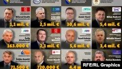 Najbogatiji političari u BiH, prema imovini koju su prijavili u imovinske kartone, podaci Centralne izborne komisije BiH