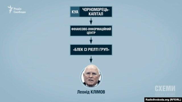 Фірми, що брали кредити в «Імексбанку», належали компанії «Чорноморець-капітал», якою опосередковано співволодів Леонід Клімов