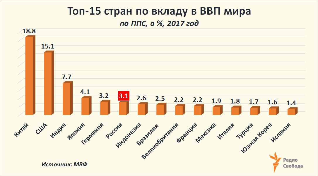 Russia-Factograph-GDP-World-Share-Top-15-PPP-2017