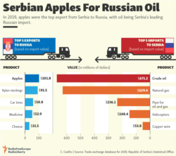 Infographic - Serbian Apples For Russian Oil
